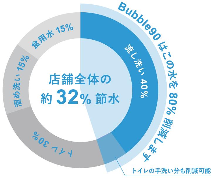 店舗全体の約32%節水